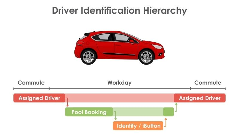 Hierarchy of the different types of driver identification